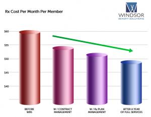 Rx Cost Per Month Per Member